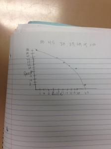 Graph C