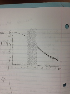 IVT graph
